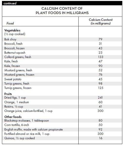 calcium-vitamin-d-bone-health-in-a-vegan-diet-t1-2
