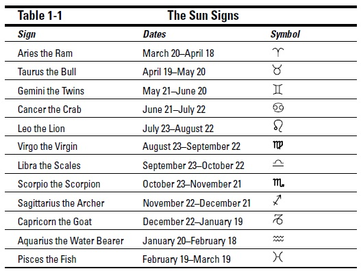 esoterics-astrology-an-astrological-overview-the-horoscope-in-brief-t1