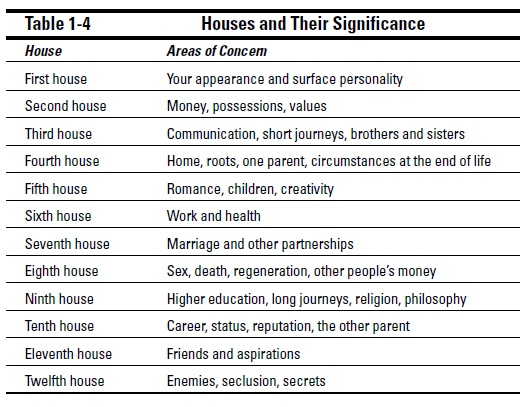 esoterics-astrology-an-astrological-overview-the-horoscope-in-brief-t4