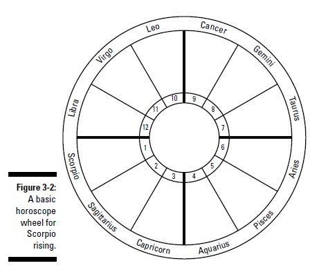 esoterics-astrology-estimating-your-horoscope-using-the-tables-f2