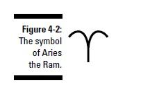 esoterics-astrology-fire-signs-aries-leo-and-sagittarius-f2
