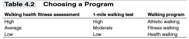 Using Training Formulas and Charts in Fitness Walking - t4-2