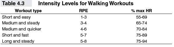 Using Training Formulas and Charts in Fitness Walking - t4-3