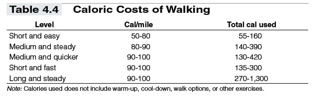 Using Training Formulas and Charts in Fitness Walking - t4-4