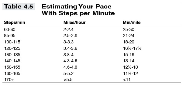 Using Training Formulas and Charts in Fitness Walking - t4-5
