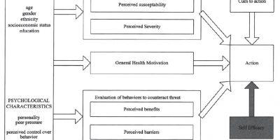 Health Belief Model t1