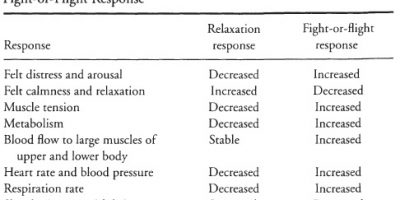 Relaxation Response t1
