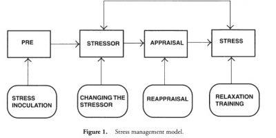Stress Management F1